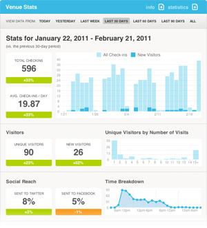Tablero de empresas en Foursquare