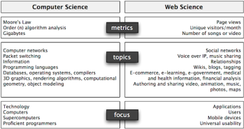 temas de estudio de computer science vs web scince