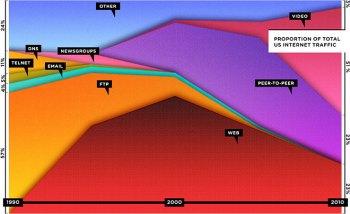 gráfico de utilización de protocolos en internet en las dos últimas décadas