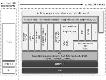 evolución de protocolos del consorcio web w3c